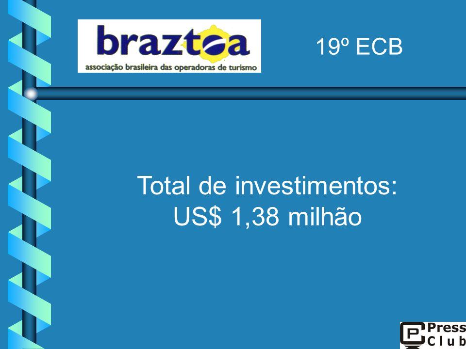 Total de investimentos: US$ 1,38 milhão 19º ECB