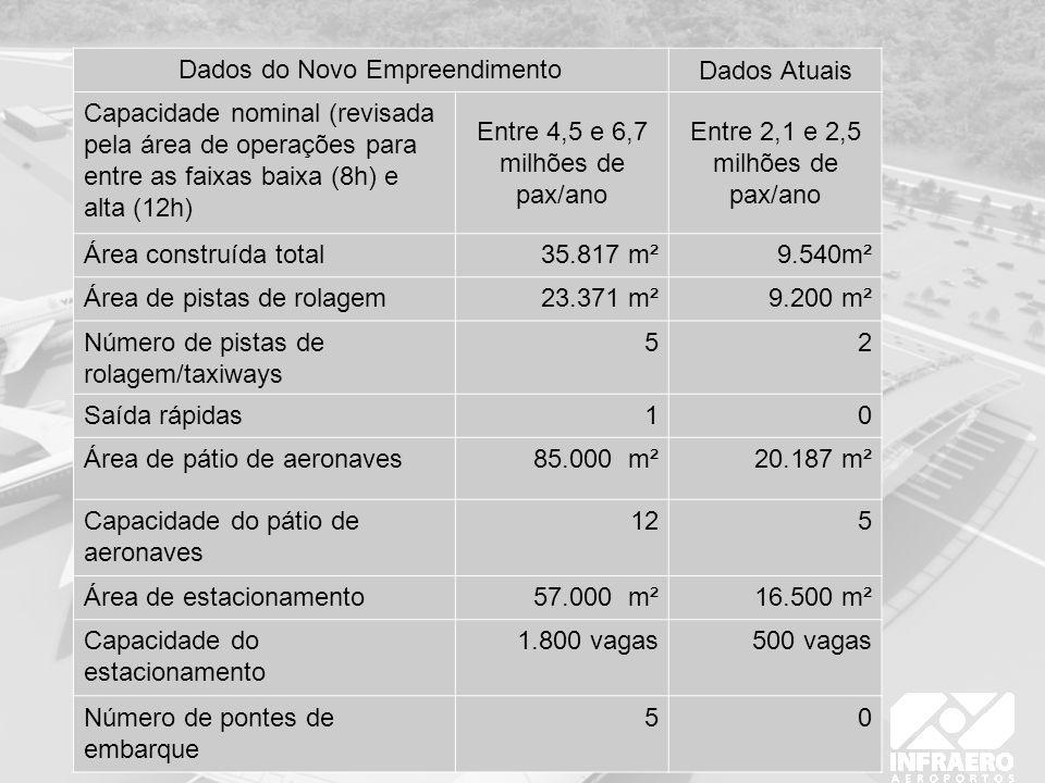 Dados do Novo Empreendimento Dados Atuais Capacidade nominal (revisada pela área de operações para entre as faixas baixa (8h) e alta (12h) Entre 4,5 e