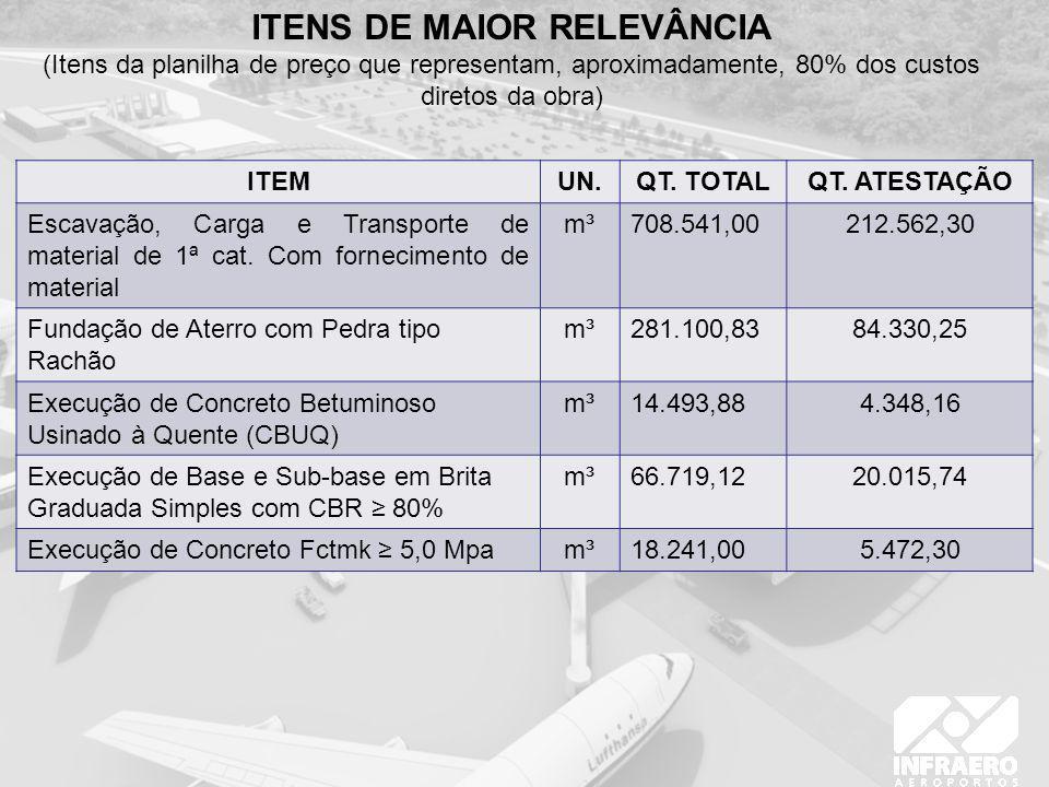 ITENS DE MAIOR RELEVÂNCIA (Itens da planilha de preço que representam, aproximadamente, 80% dos custos diretos da obra) ITEMUN.QT. TOTALQT. ATESTAÇÃO