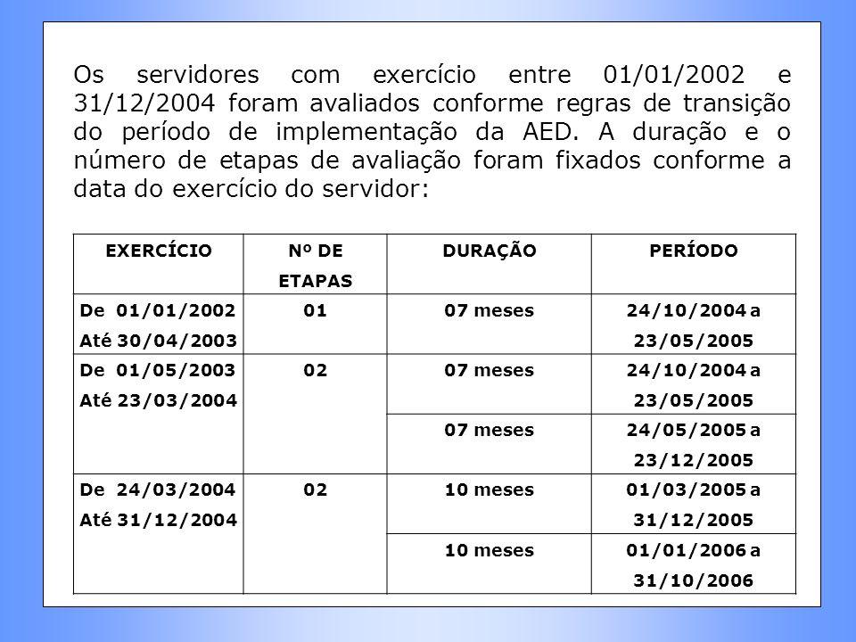 Os servidores com exercício entre 01/01/2002 e 31/12/2004 foram avaliados conforme regras de transição do período de implementação da AED. A duração e