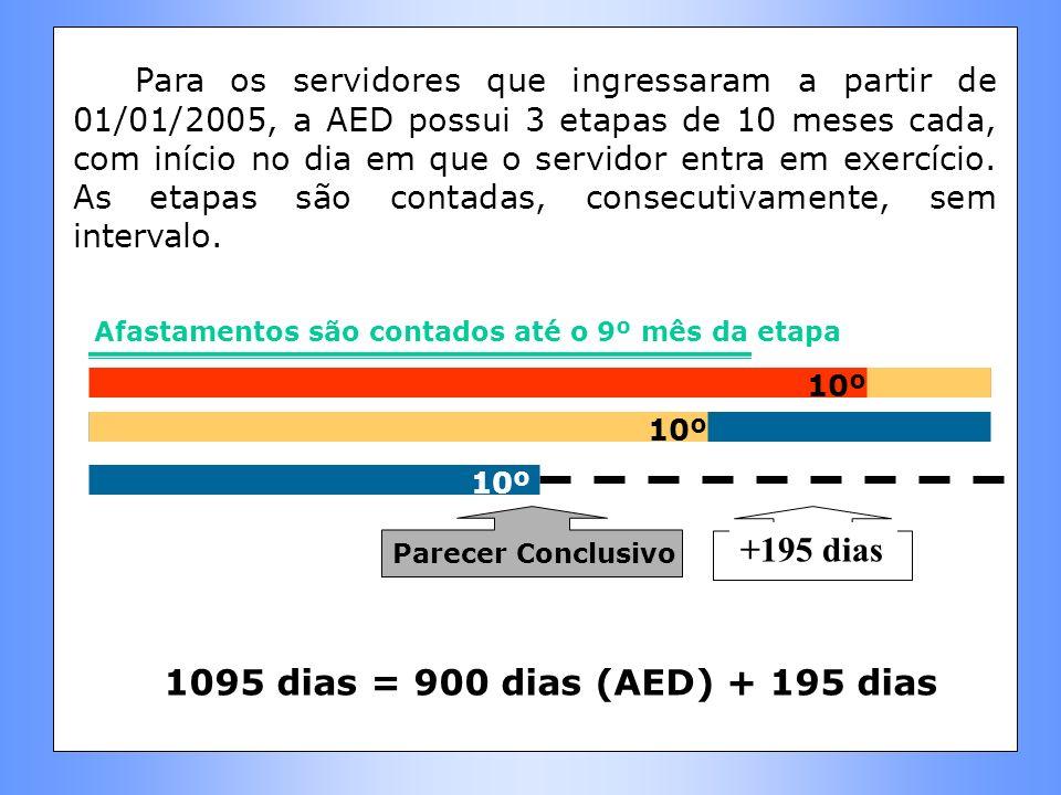 Para os servidores que ingressaram a partir de 01/01/2005, a AED possui 3 etapas de 10 meses cada, com início no dia em que o servidor entra em exercício.