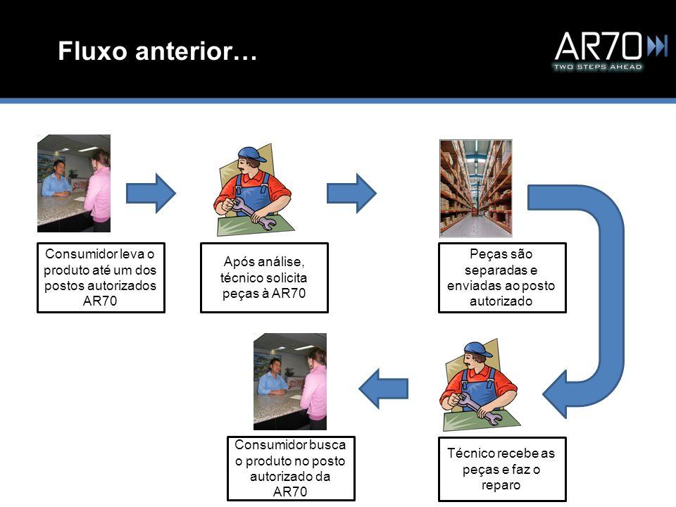 Fluxo anterior… Consumidor leva o produto até um dos postos autorizados AR70 Após análise, técnico solicita peças à AR70 Peças são separadas e enviada