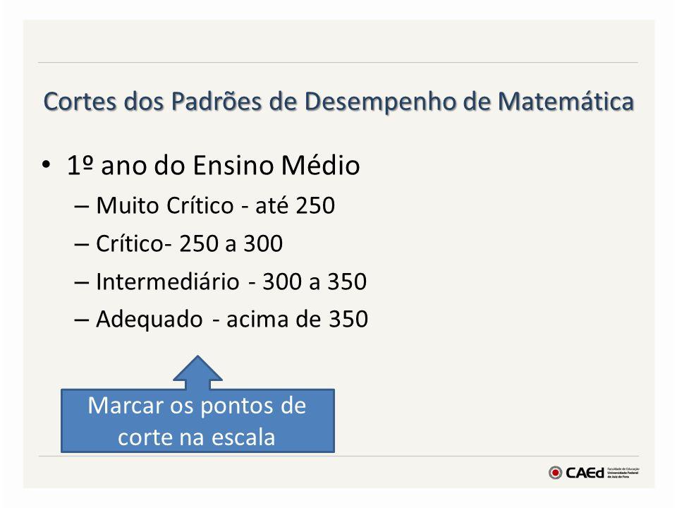 Cortes dos Padrões de Desempenho de Matemática 1º ano do Ensino Médio – Muito Crítico - até 250 – Crítico- 250 a 300 – Intermediário - 300 a 350 – Ade