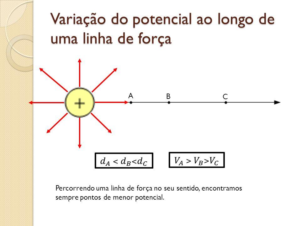 Variação do potencial ao longo de uma linha de força A B C Percorrendo uma linha de força no seu sentido, encontramos sempre pontos de menor potencial