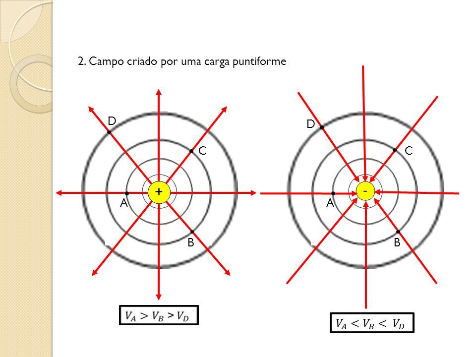 2. Campo criado por uma carga puntiforme A B C D A B C D