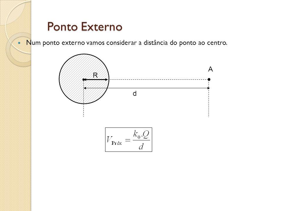 Ponto Externo Num ponto externo vamos considerar a distância do ponto ao centro. R d A