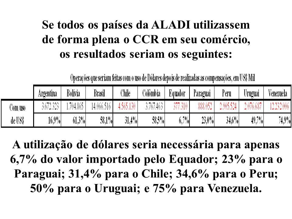 Se todos os países da ALADI utilizassem de forma plena o CCR em seu comércio, os resultados seriam os seguintes: A utilização de dólares seria necessá