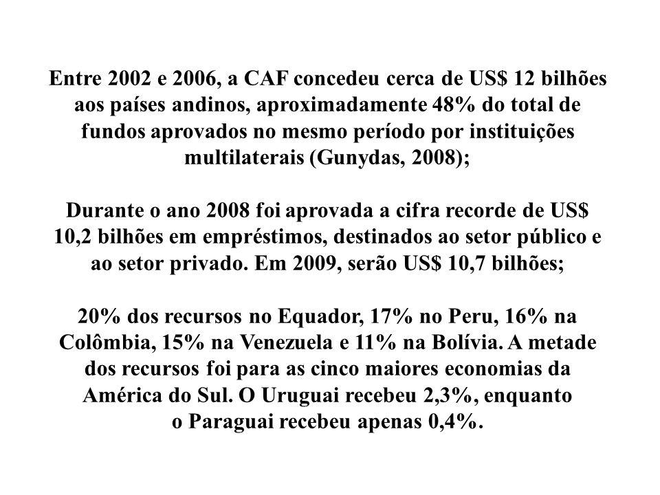 Entre 2002 e 2006, a CAF concedeu cerca de US$ 12 bilhões aos países andinos, aproximadamente 48% do total de fundos aprovados no mesmo período por in
