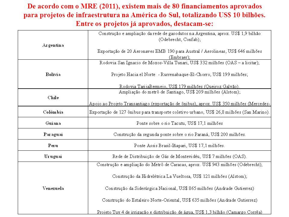 De acordo com o MRE (2011), existem mais de 80 financiamentos aprovados para projetos de infraestrutura na América do Sul, totalizando US$ 10 bilhões.