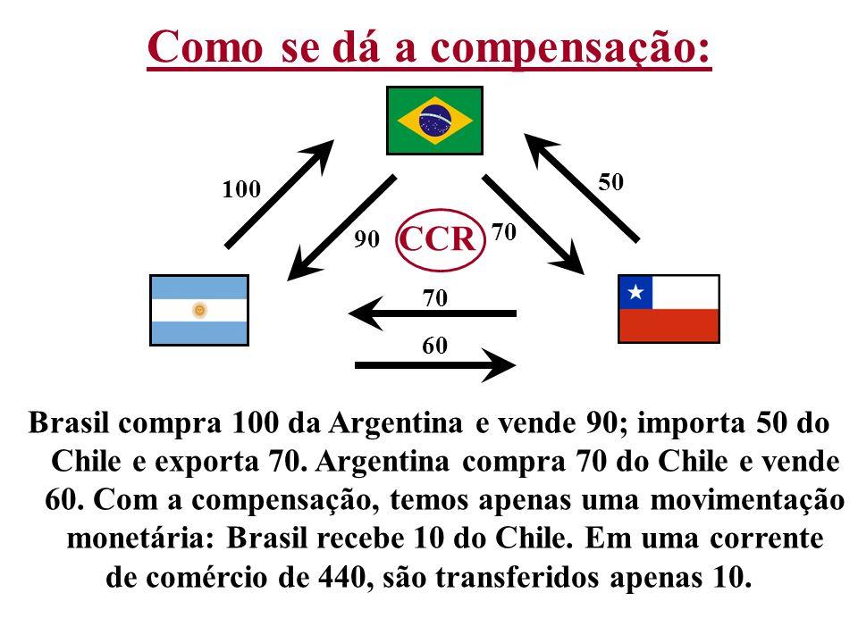 100 90 50 70 60 Brasil compra 100 da Argentina e vende 90; importa 50 do Chile e exporta 70. Argentina compra 70 do Chile e vende 60. Com a compensaçã
