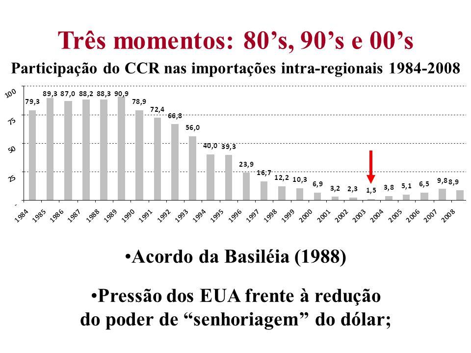 Participação do CCR nas importações intra-regionais 1984-2008 Três momentos: 80s, 90s e 00s Acordo da Basiléia (1988) Pressão dos EUA frente à redução