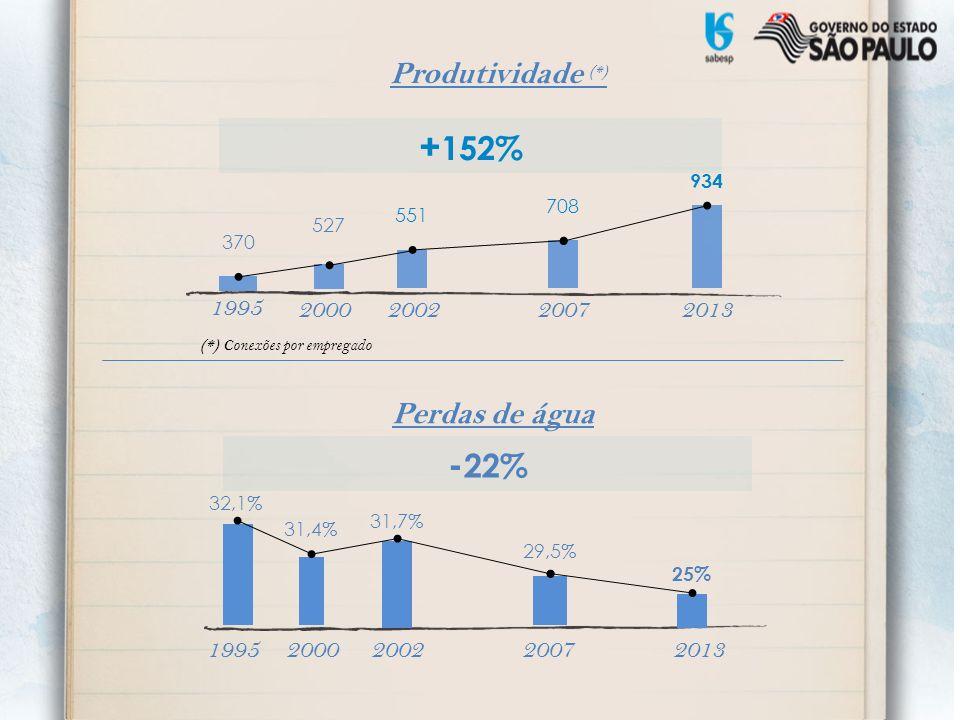 Perdas de água 200220072013 31,7% 29,5% 25% - 22% Produtividade (*) 200220072013 551 708 934 + 152% (*) Conexões por empregado 527 2000 1995 370 20001