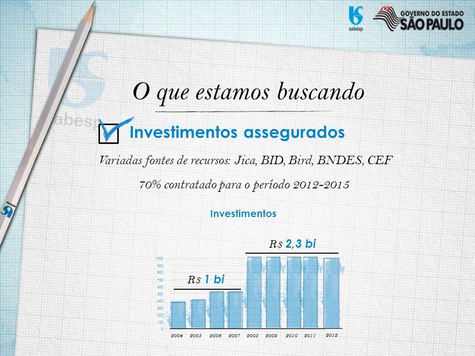 O que estamos buscando Variadas fontes de recursos: Jica, BID, Bird, BNDES, CEF 70% contratado para o período 2012-2015 Investimentos 0 20042005200620