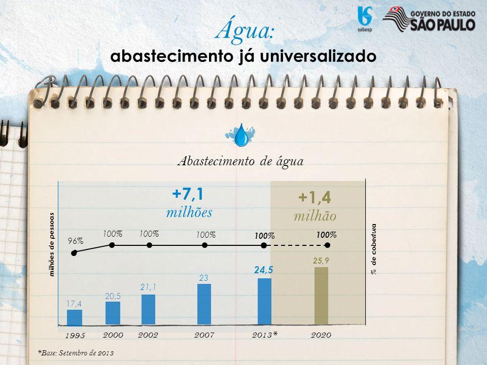 Abastecimento de água 200220072013*2020 milhões de pessoas % de cobertura 100% 21,1 23 24,5 25,9 +7,1 milhões +1,4 milhão *Base: Setembro de 2013 2000