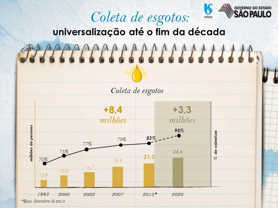 +12 milhões +8,9 milhões 200220072013*2020 62% 66% 77% 100% 10,4 12,3 15,7 24,6 Tratamento de esgotos milhões de pessoas % de esgotos coletados *Base: Setembro de 2013 2000 1995 9,9 3,7 62% 29% Tratamento de esgotos: universalização até o fim da década