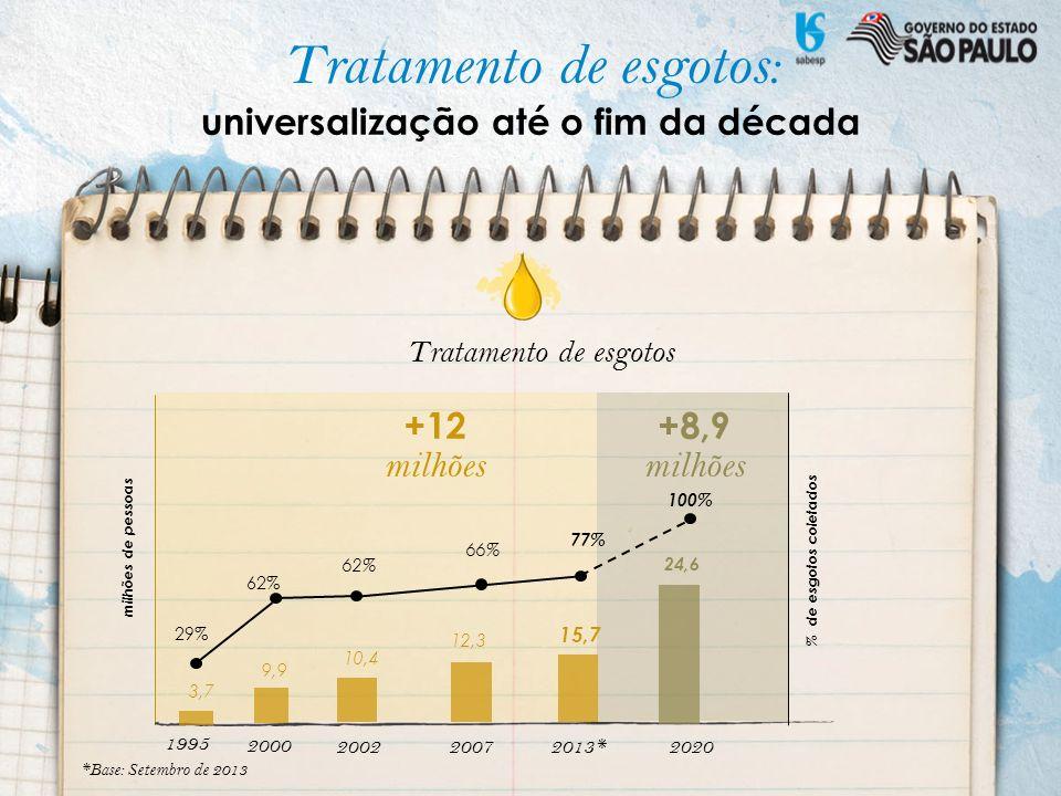 Investimentos orientados à melhoria da qualidade de vida e da prestação dos serviços de saneamento