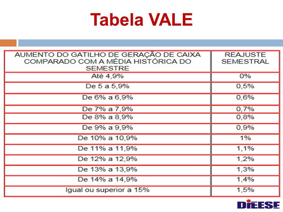Tabela VALE