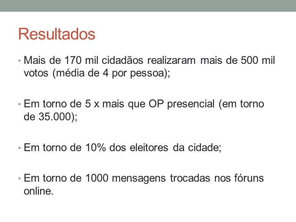 Resultados Mais de 170 mil cidadãos realizaram mais de 500 mil votos (média de 4 por pessoa); Em torno de 5 x mais que OP presencial (em torno de 35.000); Em torno de 10% dos eleitores da cidade; Em torno de 1000 mensagens trocadas nos fóruns online.