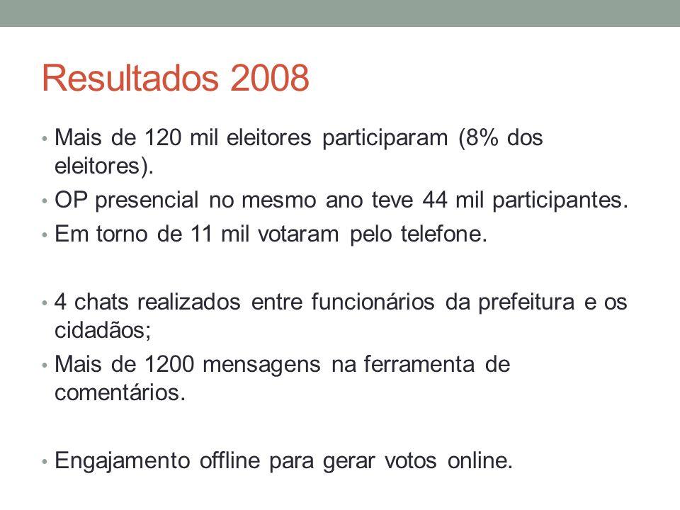 Resultados 2008 Mais de 120 mil eleitores participaram (8% dos eleitores).