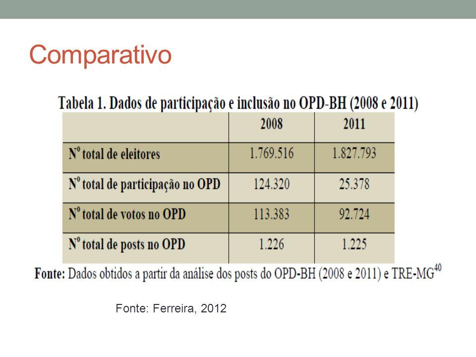 Comparativo Fonte: Ferreira, 2012
