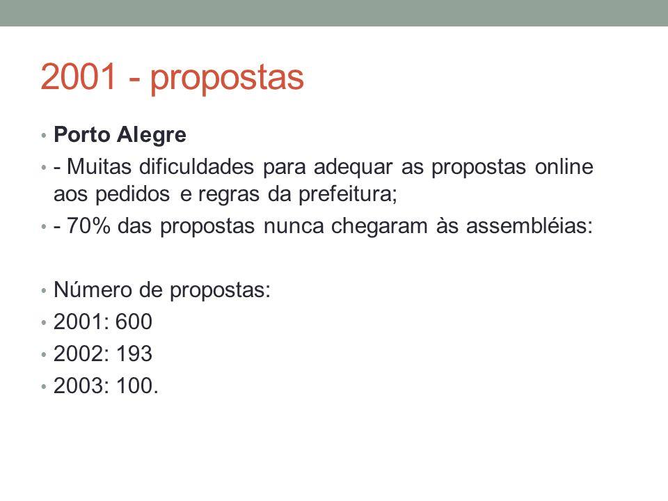 2001 - propostas Porto Alegre - Muitas dificuldades para adequar as propostas online aos pedidos e regras da prefeitura; - 70% das propostas nunca chegaram às assembléias: Número de propostas: 2001: 600 2002: 193 2003: 100.