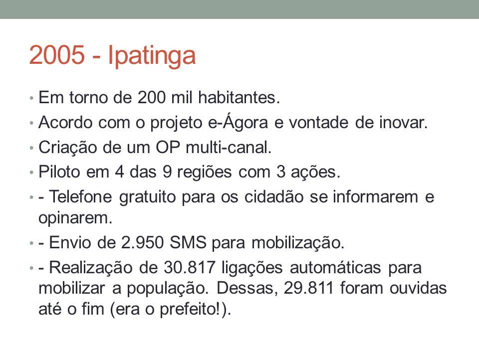 2005 - Ipatinga Em torno de 200 mil habitantes. Acordo com o projeto e-Ágora e vontade de inovar.