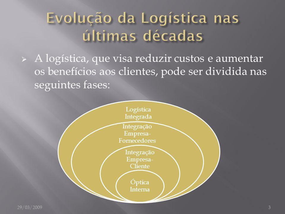 A logística, que visa reduzir custos e aumentar os benefícios aos clientes, pode ser dividida nas seguintes fases: Logística Integrada Integração Empr