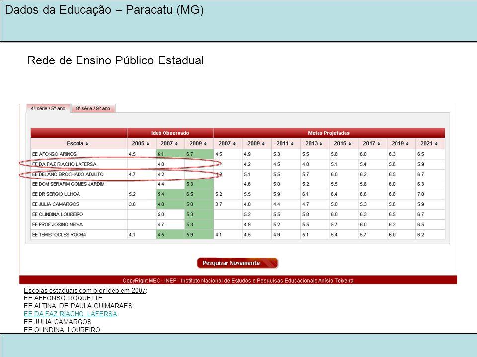 LEGADO KINROSS 2030 NA EDUCAÇÃO Dados da Educação – Paracatu (MG) Escolas estaduais com pior Ideb em 2007: EE AFFONSO ROQUETTE EE ALTINA DE PAULA GUIM