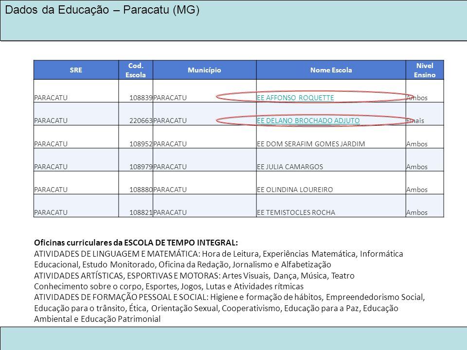LEGADO KINROSS 2030 NA EDUCAÇÃO Dados da Educação – Paracatu (MG) PARACATU108839PARACATUEE AFFONSO ROQUETTEAmbos PARACATU220663PARACATUEE DELANO BROCH