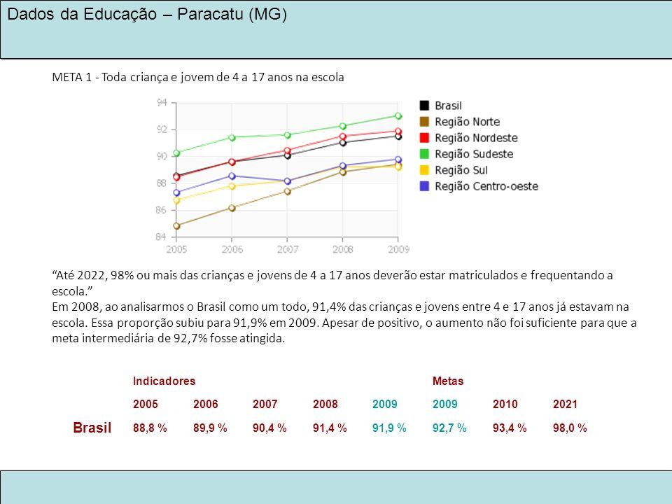 LEGADO KINROSS 2030 NA EDUCAÇÃO Dados da Educação – Paracatu (MG) META 1 - Toda criança e jovem de 4 a 17 anos na escola Até 2022, 98% ou mais das cri