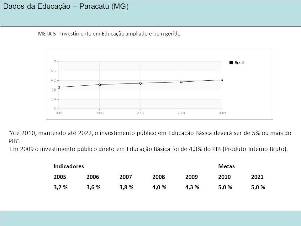 LEGADO KINROSS 2030 NA EDUCAÇÃO Dados da Educação – Paracatu (MG) IndicadoresMetas 2005200620072008200920102021 3,2 %3,6 %3,8 %4,0 %4,3 %5,0 % Até 201