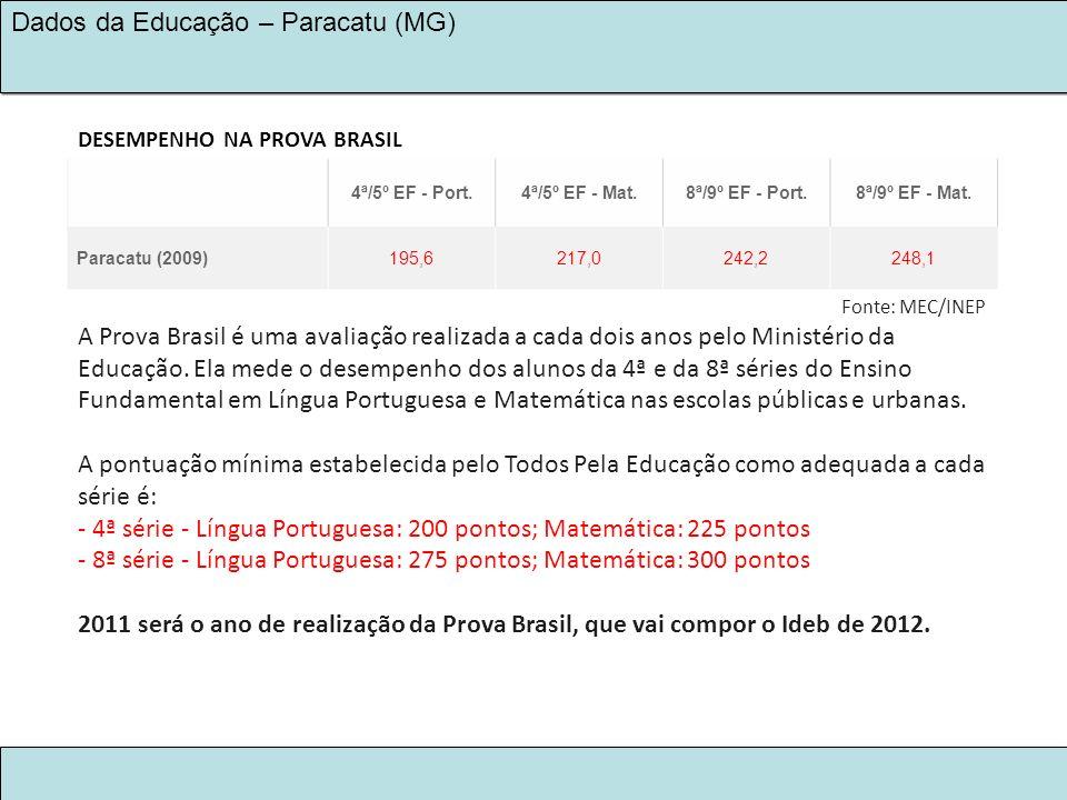 LEGADO KINROSS 2030 NA EDUCAÇÃO Dados da Educação – Paracatu (MG) DESEMPENHO NA PROVA BRASIL 4ª/5º EF - Port.4ª/5º EF - Mat.8ª/9º EF - Port.8ª/9º EF -