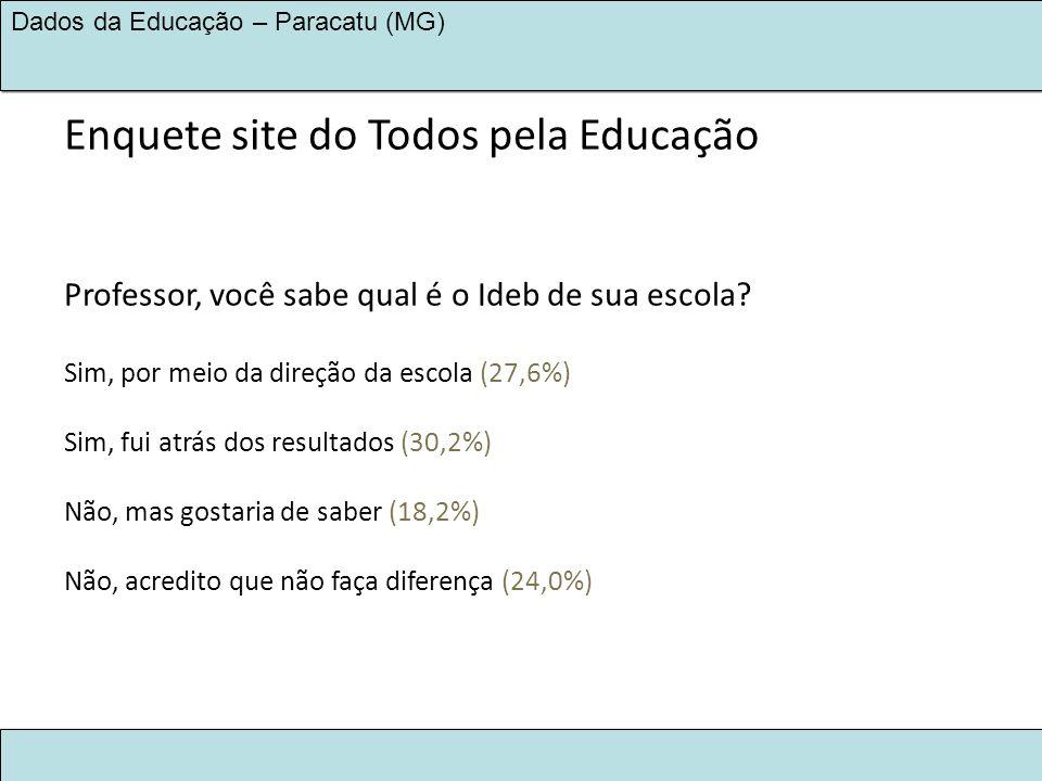 LEGADO KINROSS 2030 NA EDUCAÇÃO Dados da Educação – Paracatu (MG) Enquete site do Todos pela Educação Professor, você sabe qual é o Ideb de sua escola