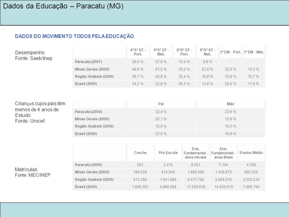 LEGADO KINROSS 2030 NA EDUCAÇÃO Dados da Educação – Paracatu (MG) 4ª/5º EF - Port. 4ª/5º EF - Mat. 8ª/9º EF - Port. 8ª/9º EF - Mat. 3ª EM - Port.3ª EM