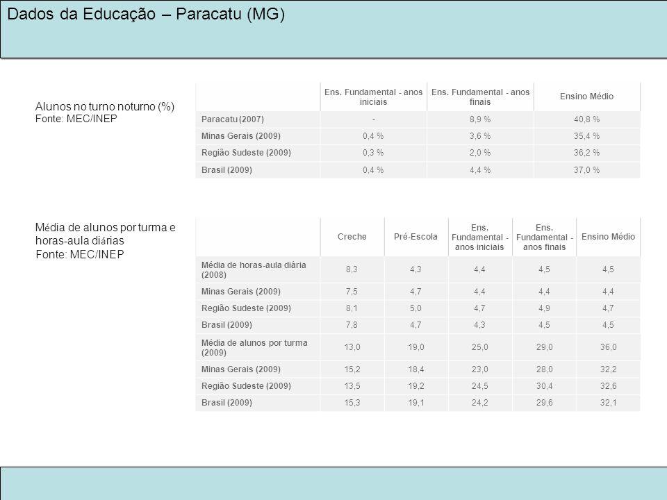LEGADO KINROSS 2030 NA EDUCAÇÃO Dados da Educação – Paracatu (MG) Ens. Fundamental - anos iniciais Ens. Fundamental - anos finais Ensino Médio Paracat