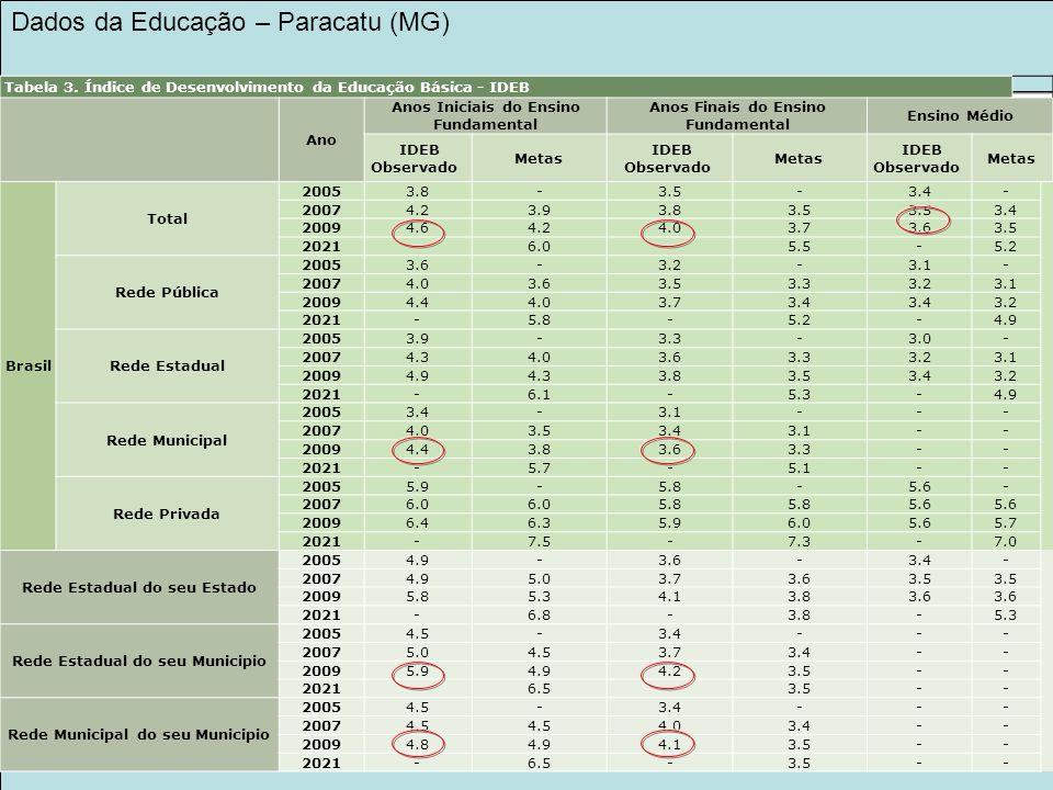 LEGADO KINROSS 2030 NA EDUCAÇÃO Dados da Educação – Paracatu (MG) Tabela 3. Índice de Desenvolvimento da Educação Básica - IDEB Ano Anos Iniciais do E