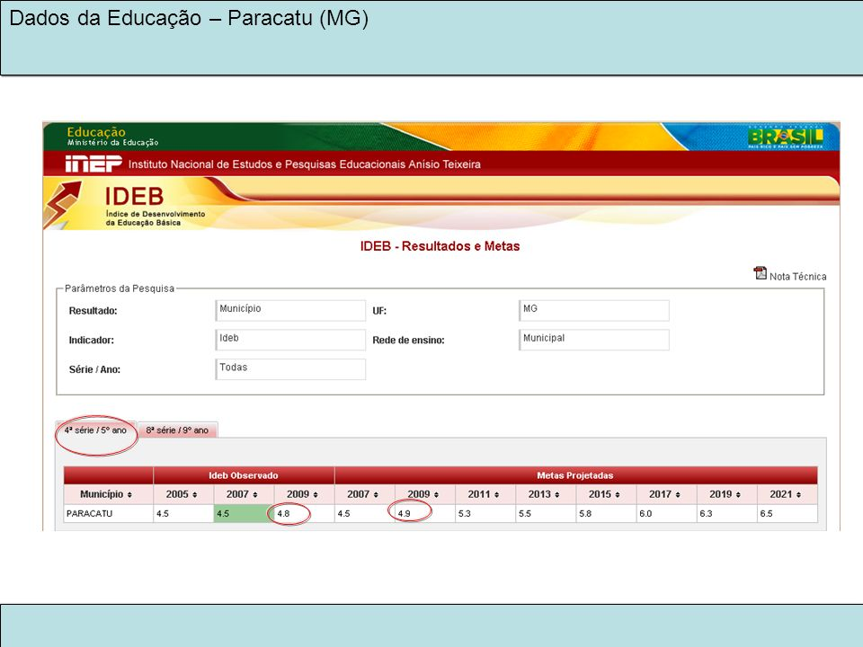 LEGADO KINROSS 2030 NA EDUCAÇÃO Dados da Educação – Paracatu (MG) Escolas municipais com pior Ideb em 2007:: EM CACILDA CAETANO DE SOUZA EM GIDALTE MARIA DOS SANTOS OBS.: 5 novas escolas entraram na avaliação em 2009 http://www.todospelaeducacao.org.br/educacao-no-brasil/numeros-do-brasil/dados-por-escola/escola/mg/paracatu/em-gidalte-maria-dos-santos/31220833 Rede de Ensino Público Municipal