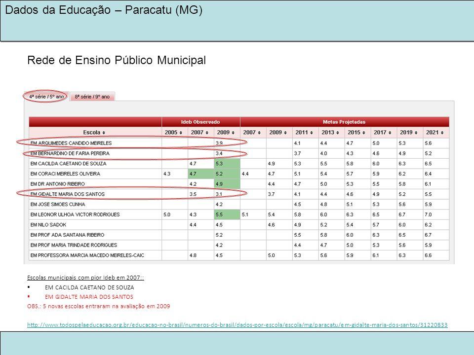 LEGADO KINROSS 2030 NA EDUCAÇÃO Dados da Educação – Paracatu (MG) Escolas municipais com pior Ideb em 2007:: EM CACILDA CAETANO DE SOUZA EM GIDALTE MA