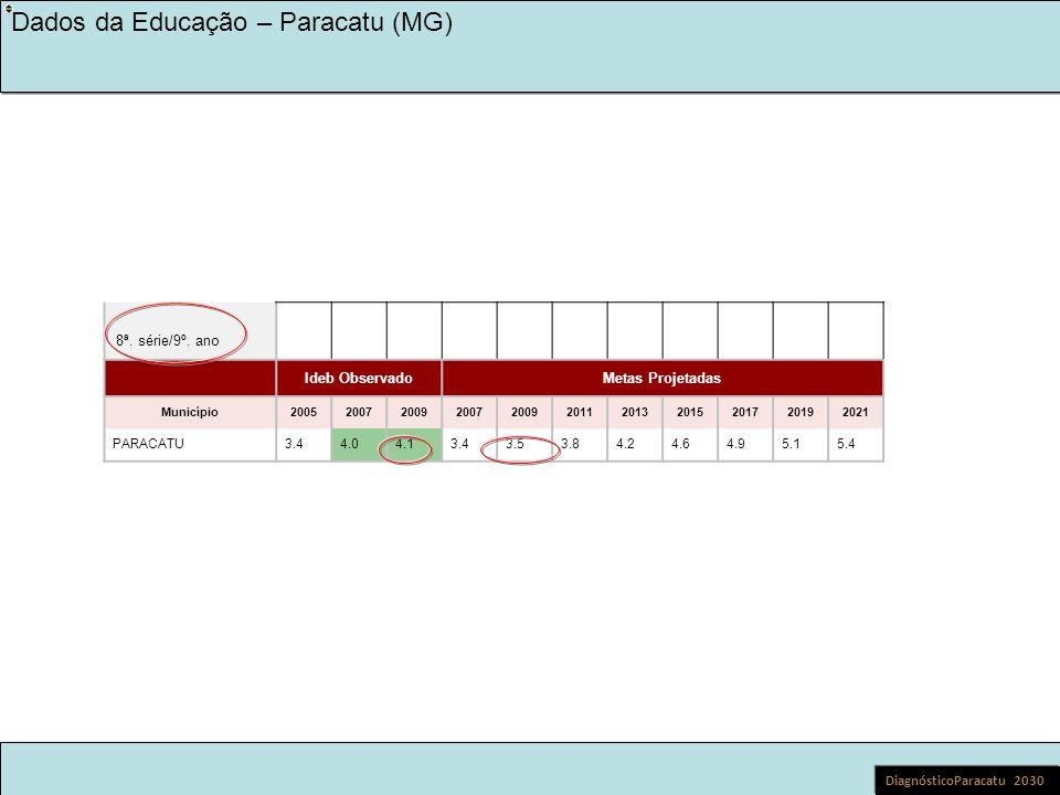 LEGADO KINROSS 2030 NA EDUCAÇÃO Dados da Educação – Paracatu (MG) Cenários – Fundamental II Diagnóstico Paracatu 2030 Escolas municipais com pior Ideb em 2007:: EM CACILDA CAETANO DE SOUZA EM GIDALTE MARIA DOS SANTOS OBS.: 5 novas escolas entraram na avaliação em 2009 http://www.todospelaeducacao.org.br/educacao-no-brasil/numeros-do-brasil/dados-por-escola/escola/mg/paracatu/em-cacilda-caetano-de-souza/31208329 http://www.todospelaeducacao.org.br/educacao-no-brasil/numeros-do-brasil/dados-por-escola/escola/mg/paracatu/em-jose-palma/31112623 http://www.todospelaeducacao.org.br/educacao-no-brasil/numeros-do-brasil/dados-por-escola/escola/mg/paracatu/em-coraci-meireles-oliveira/31236381