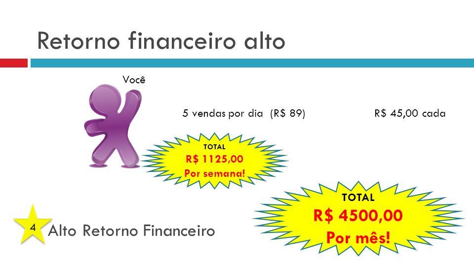 Retorno financeiro alto Você 5 vendas por dia (R$ 89) R$ 45,00 cada TOTAL R$ 1125,00 Por semana.