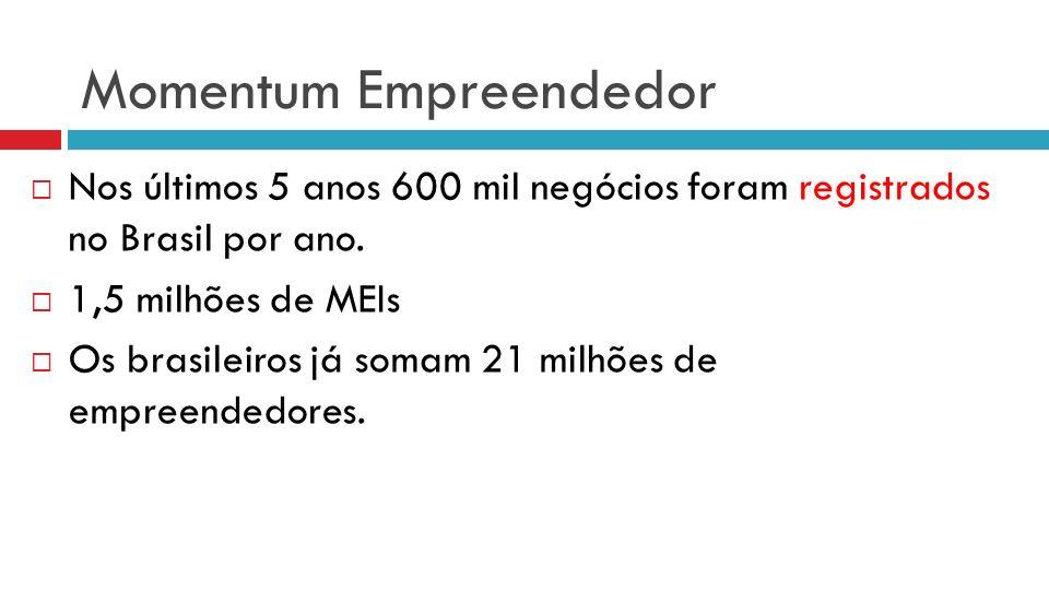 Momentum Empreendedor Nos últimos 5 anos 600 mil negócios foram registrados no Brasil por ano.