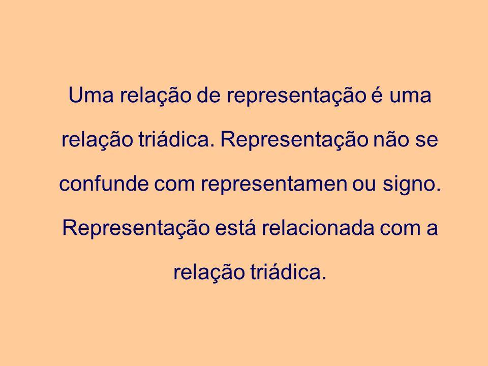 Uma relação de representação é uma relação triádica. Representação não se confunde com representamen ou signo. Representação está relacionada com a re