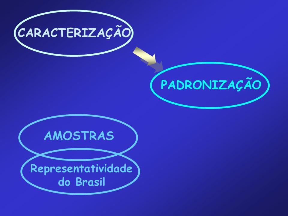 CARACTERIZAÇÃO PADRONIZAÇÃO AMOSTRAS Representatividade do Brasil