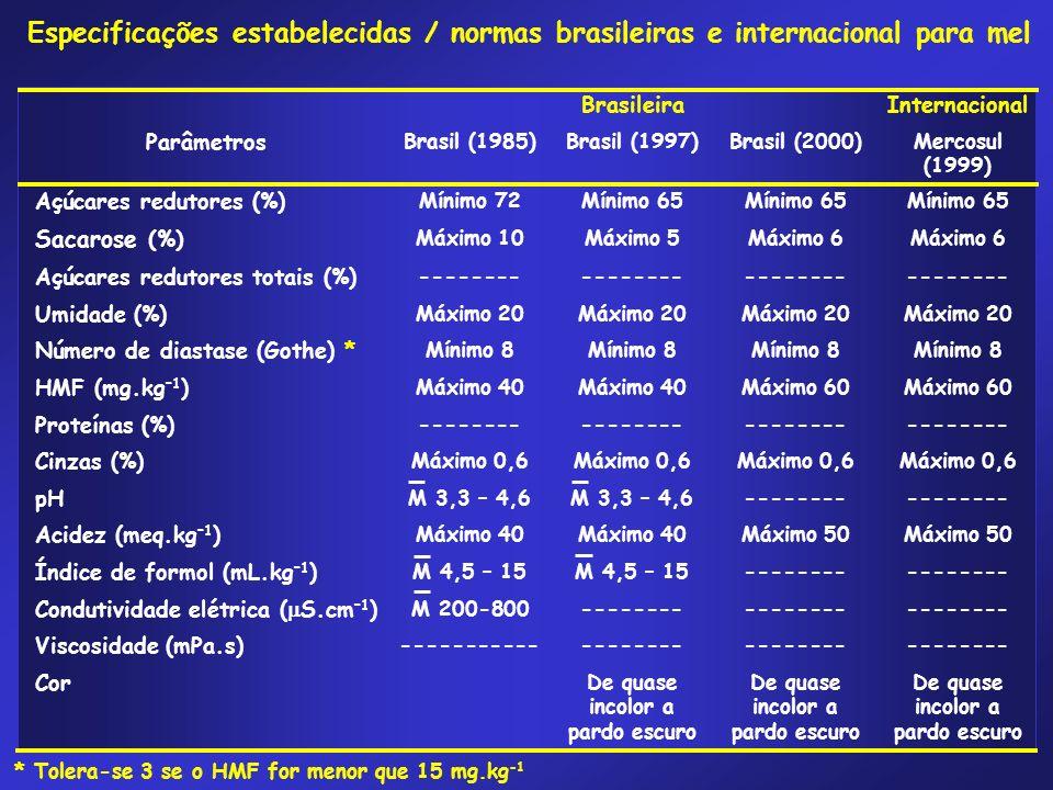 BrasileiraInternacional Parâmetros Brasil (1985)Brasil (1997)Brasil (2000)Mercosul (1999) Açúcares redutores (%) Mínimo 72Mínimo 65 Sacarose (%) Máxim