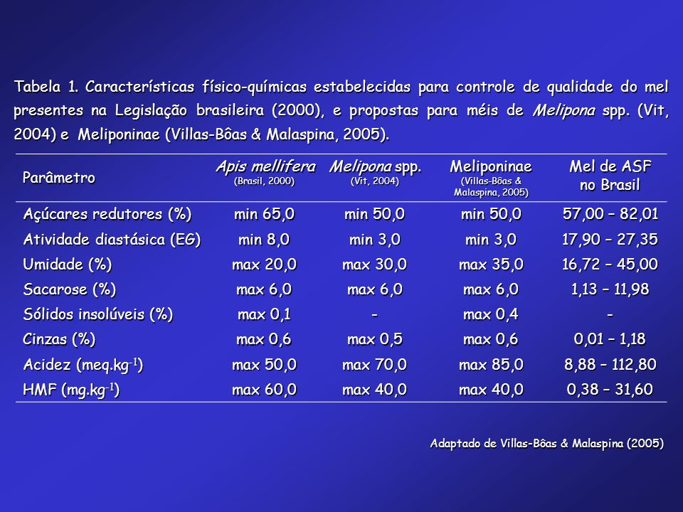 Parâmetro Apis mellifera (Brasil, 2000) Melipona spp. (Vit, 2004) Meliponinae (Villas-Bôas & Malaspina, 2005) Mel de ASF no Brasil Açúcares redutores