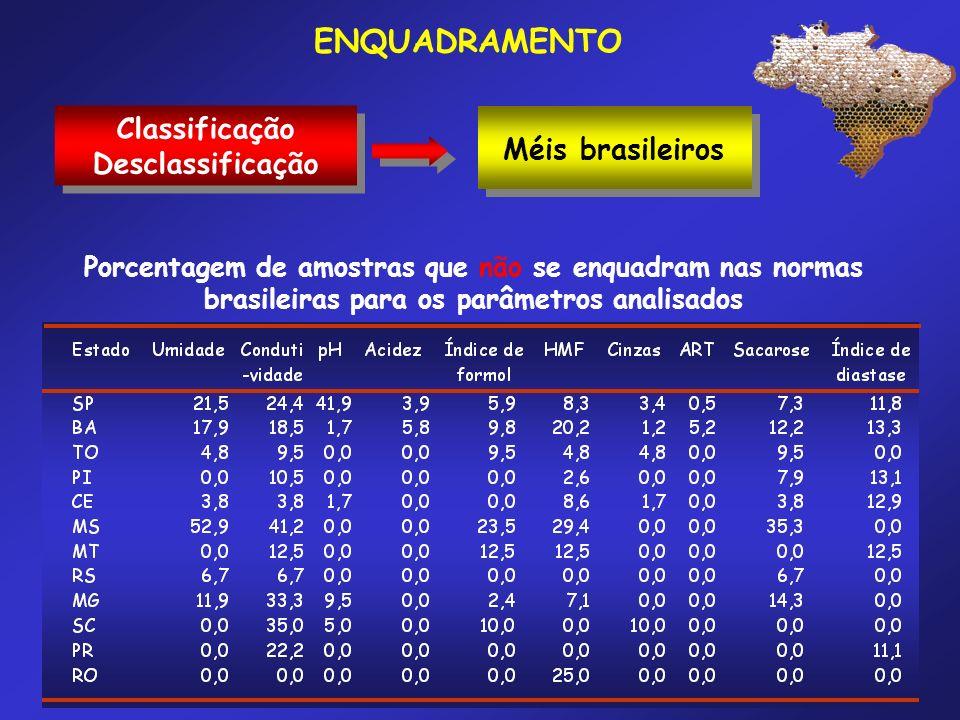 ENQUADRAMENTO Méis brasileiros Classificação Desclassificação Porcentagem de amostras que não se enquadram nas normas brasileiras para os parâmetros a