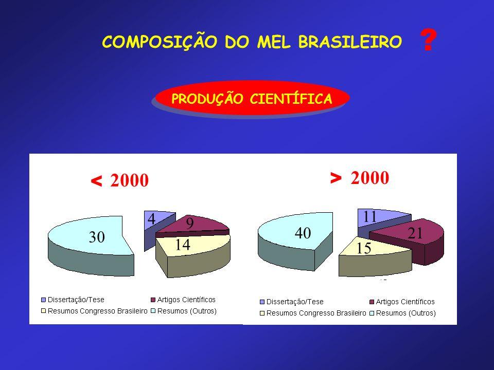 COMPOSIÇÃO DO MEL BRASILEIRO PRODUÇÃO CIENTÍFICA ? 2000 4 30 9 40 14 21 11 15 < >