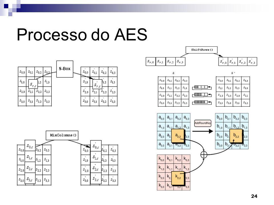 24 Processo do AES