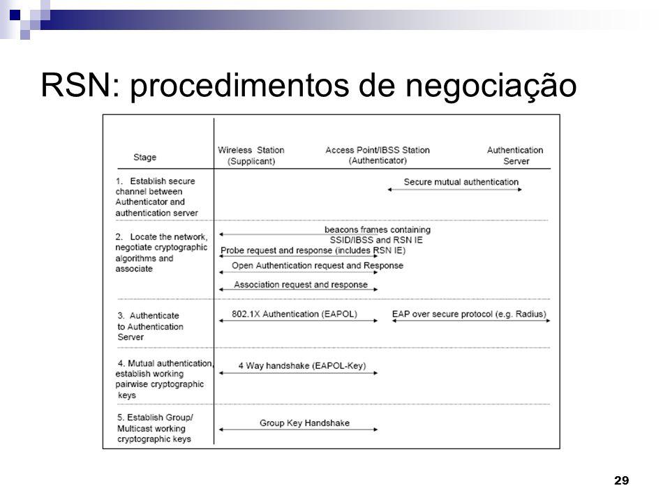 29 RSN: procedimentos de negociação