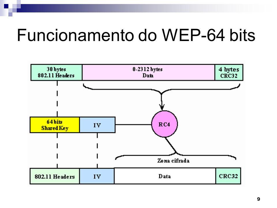 9 Funcionamento do WEP-64 bits